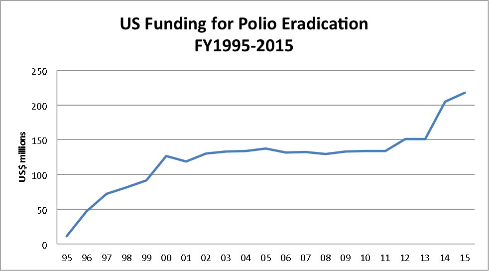 US Funding for Polio Eradication